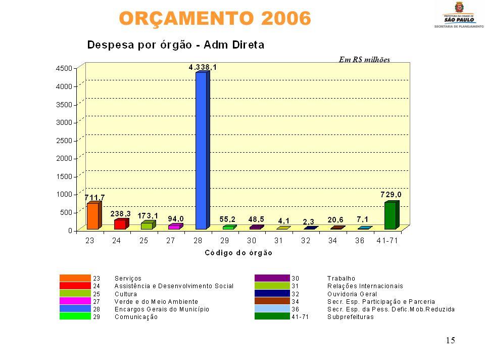 15 ORÇAMENTO 2006 Em R$ milhões