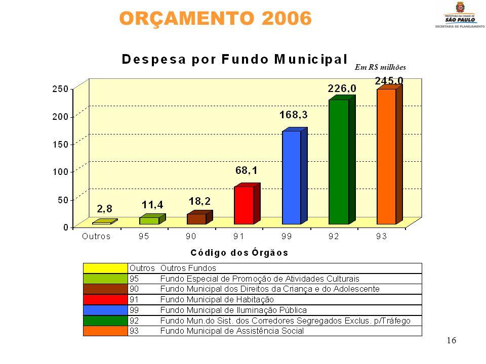 16 ORÇAMENTO 2006 Em R$ milhões