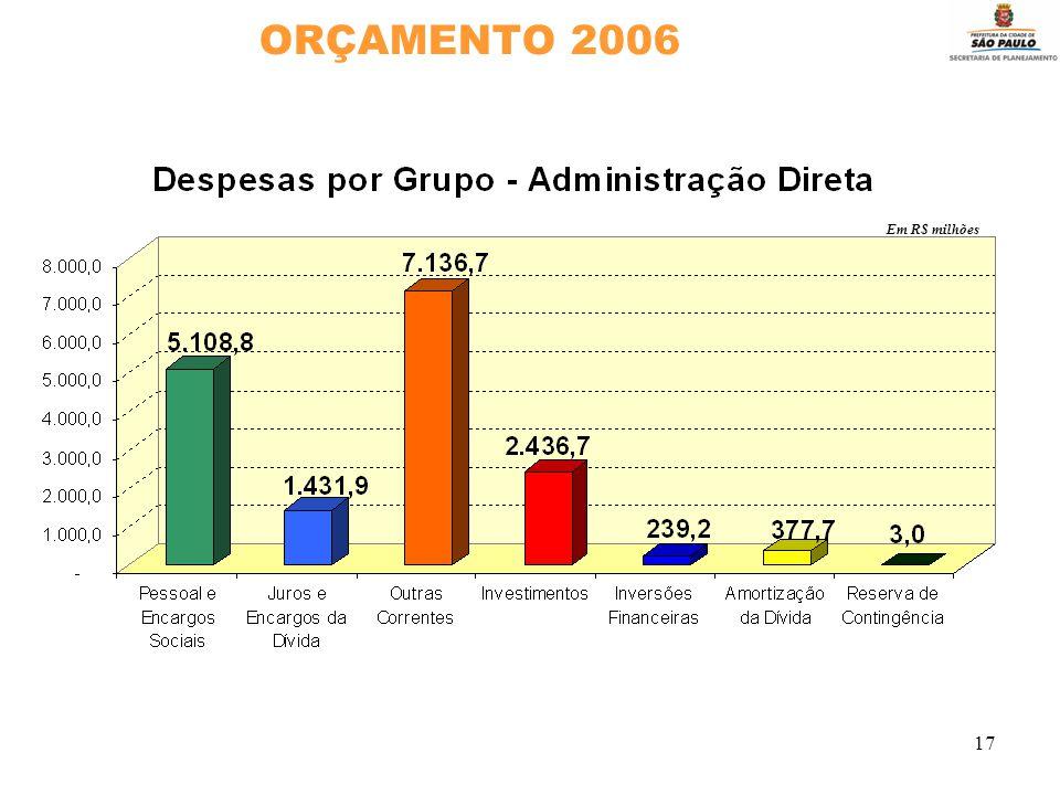 17 ORÇAMENTO 2006 Em R$ milhões