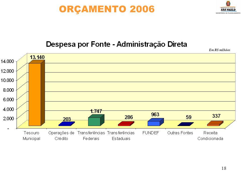 18 ORÇAMENTO 2006 Em R$ milhões