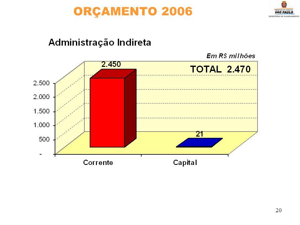20 ORÇAMENTO 2006