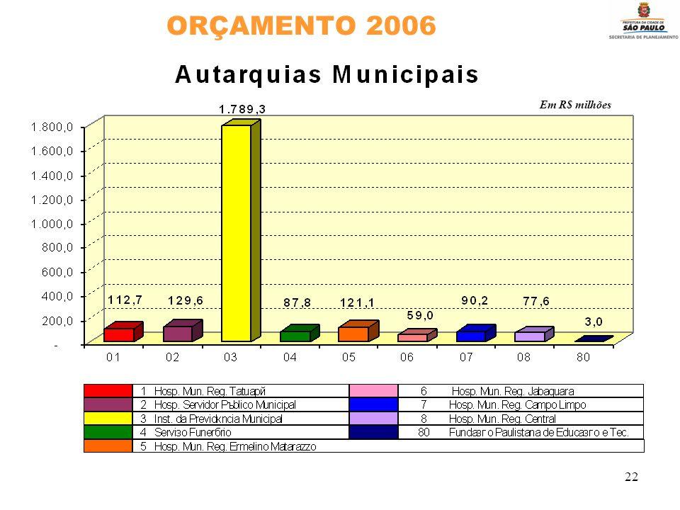 22 ORÇAMENTO 2006 Em R$ milhões