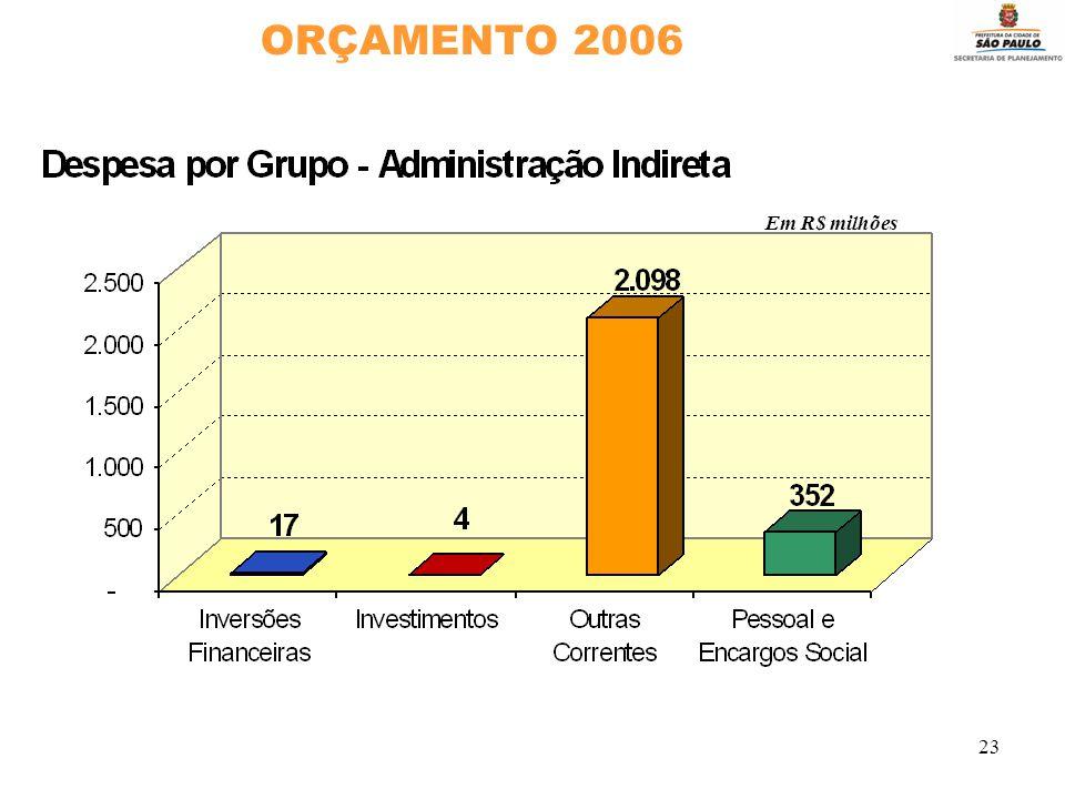 23 ORÇAMENTO 2006 Em R$ milhões