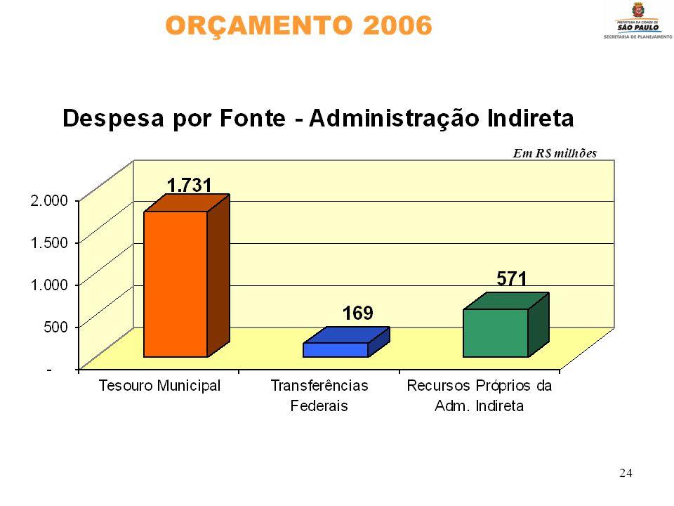 24 ORÇAMENTO 2006 Em R$ milhões