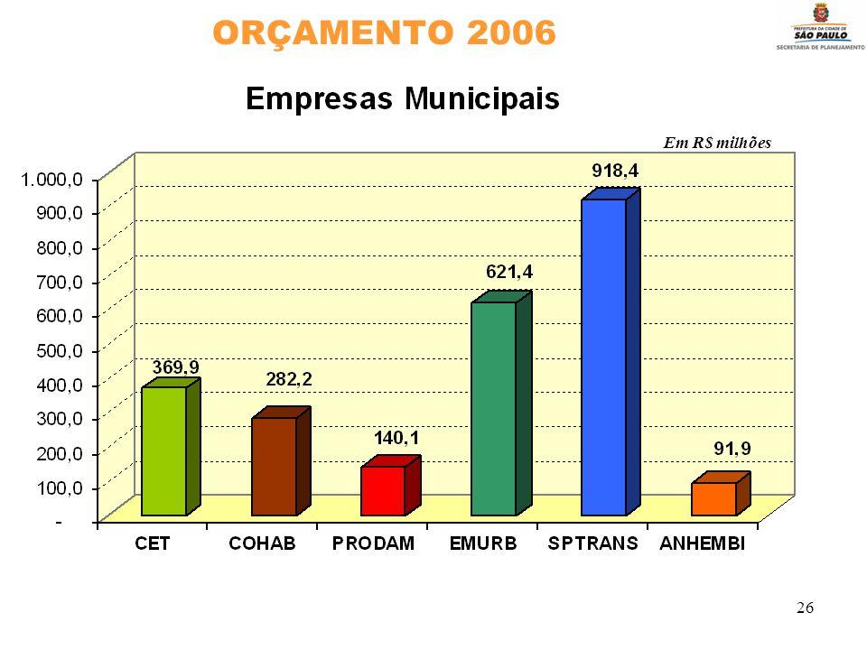 26 ORÇAMENTO 2006 Em R$ milhões