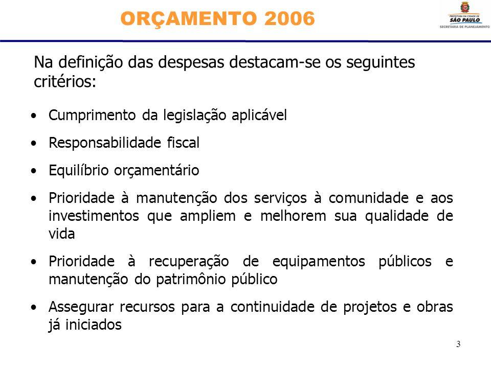 3 ORÇAMENTO 2006 Cumprimento da legislação aplicável Responsabilidade fiscal Equilíbrio orçamentário Prioridade à manutenção dos serviços à comunidade e aos investimentos que ampliem e melhorem sua qualidade de vida Prioridade à recuperação de equipamentos públicos e manutenção do patrimônio público Assegurar recursos para a continuidade de projetos e obras já iniciados Na definição das despesas destacam-se os seguintes critérios: