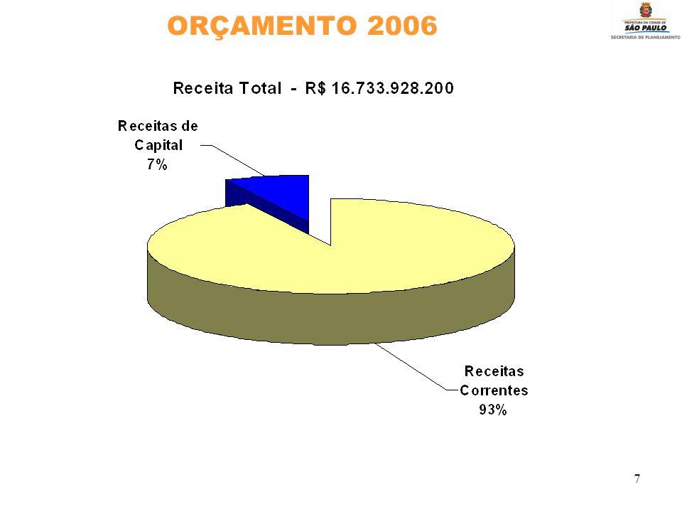 7 ORÇAMENTO 2006