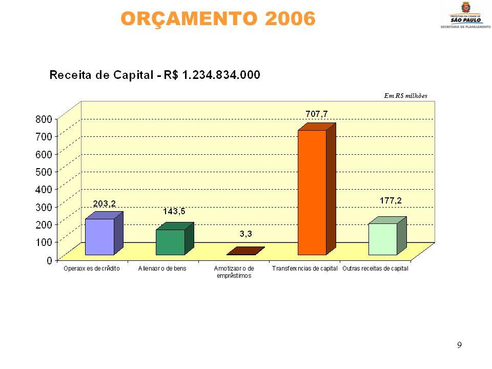 9 ORÇAMENTO 2006 Em R$ milhões