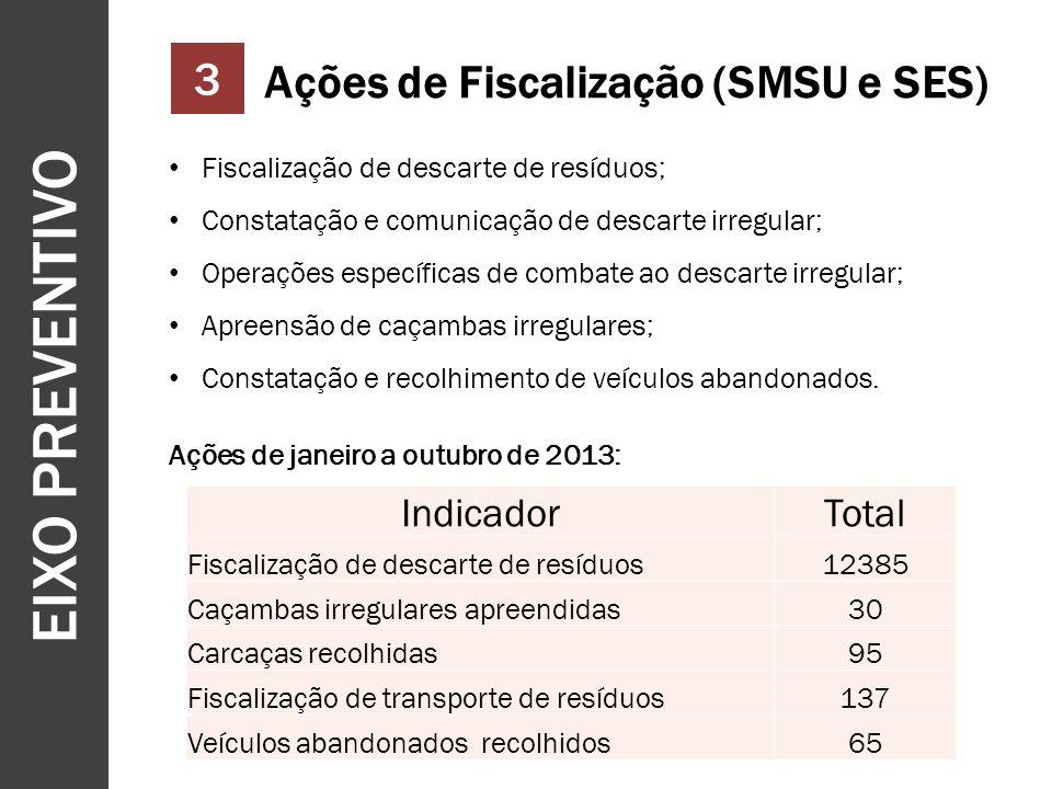 EIXO PREVENTIVO 10 3 Ações de Fiscalização (SMSU e SES) Fiscalização de descarte de resíduos; Constatação e comunicação de descarte irregular; Operaçõ