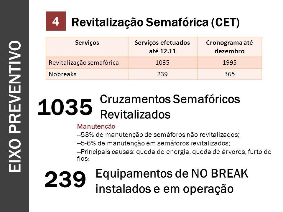EIXO PREVENTIVO 11 4 Revitalização Semafórica (CET) Manutenção – 53% de manutenção de semáforos não revitalizados; – 5-6% de manutenção em semáforos revitalizados; – Principais causas: queda de energia, queda de árvores, furto de fios ; ServiçosServiços efetuados até 12.11 Cronograma até dezembro Revitalização semafórica10351995 Nobreaks239365 Cruzamentos Semafóricos Revitalizados 1035 239 Equipamentos de NO BREAK instalados e em operação