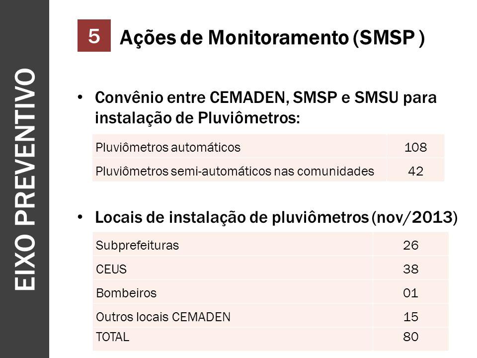 EIXO PREVENTIVO 12 5 Ações de Monitoramento (SMSP ) Convênio entre CEMADEN, SMSP e SMSU para instalação de Pluviômetros: Locais de instalação de pluviômetros (nov/2013) Pluviômetros automáticos108 Pluviômetros semi-automáticos nas comunidades42 Subprefeituras26 CEUS38 Bombeiros01 Outros locais CEMADEN15 TOTAL80