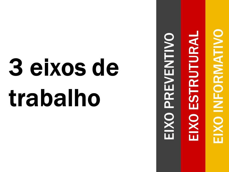 EIXO INFORMATIVO EIXO ESTRUTURAL EIXO PREVENTIVO 3 eixos de trabalho