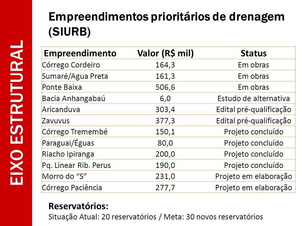 EIXO ESTRUTURAL Empreendimentos prioritários de drenagem (SIURB) EmpreendimentoValor (R$ mil)Status Córrego Cordeiro164,3Em obras Sumaré/Agua Preta161