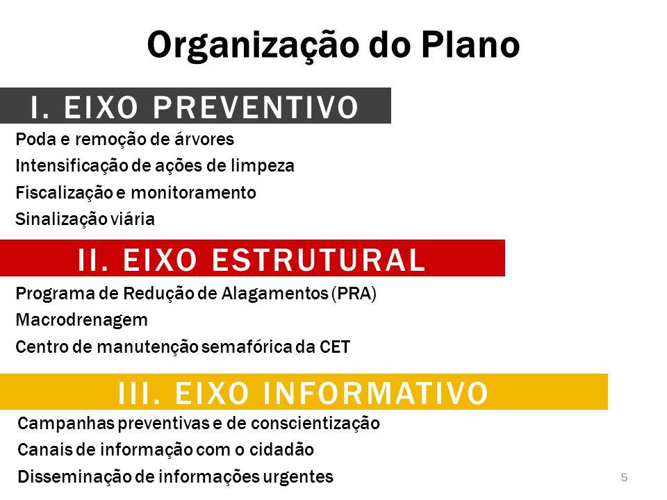 Organização do Plano 5 Programa de Redução de Alagamentos (PRA) Macrodrenagem Centro de manutenção semafórica da CET Campanhas preventivas e de consci