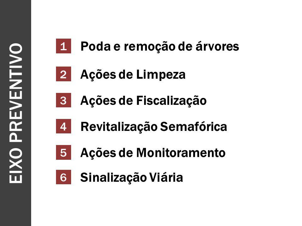 EIXO PREVENTIVO 1 2 Poda e remoção de árvores Ações de Limpeza 3 Ações de Fiscalização 4 Revitalização Semafórica 5 Ações de Monitoramento 6 Sinalização Viária