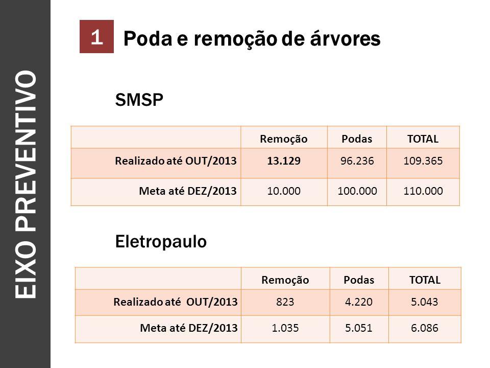 EIXO PREVENTIVO 7 RemoçãoPodasTOTAL Realizado até OUT/201313.12996.236109.365 Meta até DEZ/201310.000100.000110.000 RemoçãoPodasTOTAL Realizado até OUT/20138234.2205.043 Meta até DEZ/20131.0355.0516.086 SMSP Eletropaulo 1 Poda e remoção de árvores