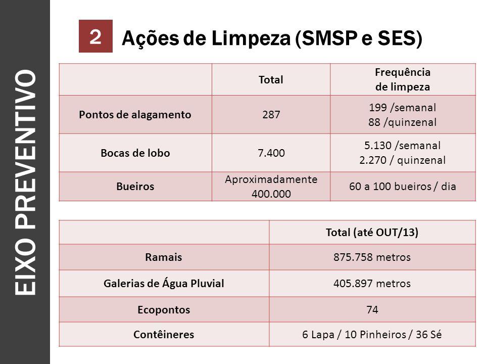 EIXO PREVENTIVO 9 2 Ações de Limpeza (SMSP e SES) Total Frequência de limpeza Pontos de alagamento287 199 /semanal 88 /quinzenal Bocas de lobo7.400 5.130 /semanal 2.270 / quinzenal Bueiros Aproximadamente 400.000 60 a 100 bueiros / dia Total (até OUT/13) Ramais875.758 metros Galerias de Água Pluvial405.897 metros Ecopontos74 Contêineres6 Lapa / 10 Pinheiros / 36 Sé