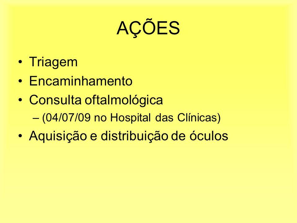 AÇÕES Triagem Encaminhamento Consulta oftalmológica –(04/07/09 no Hospital das Clínicas) Aquisição e distribuição de óculos