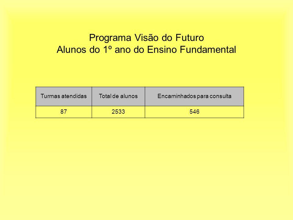 Programa Visão do Futuro Alunos do 1º ano do Ensino Fundamental Turmas atendidasTotal de alunosEncaminhados para consulta 872533546