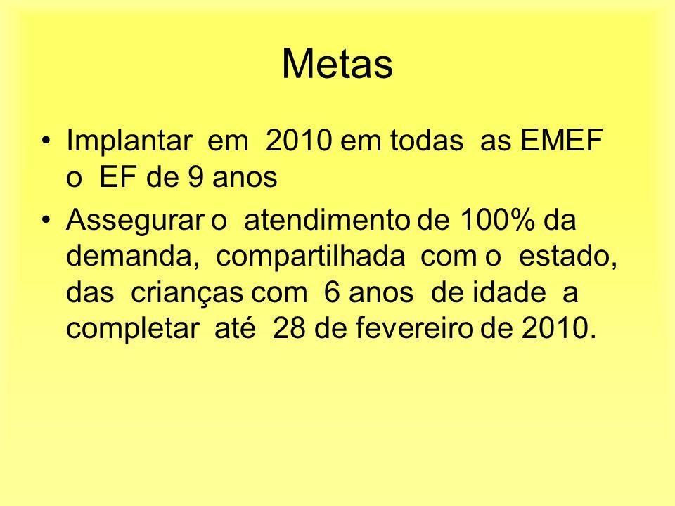 Metas Implantar em 2010 em todas as EMEF o EF de 9 anos Assegurar o atendimento de 100% da demanda, compartilhada com o estado, das crianças com 6 anos de idade a completar até 28 de fevereiro de 2010.