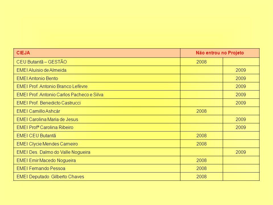 CIEJANão entrou no Projeto CEU Butantã – GESTÃO2008 EMEI Aluisio de Almeida2009 EMEI Antonio Bento2009 EMEI Prof.
