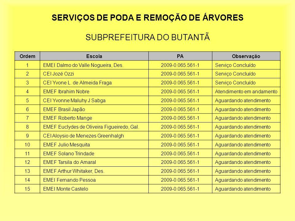 SERVIÇOS DE PODA E REMOÇÃO DE ÁRVORES SUBPREFEITURA DO BUTANTÃ OrdemEscolaPAObservação 1EMEI Dalmo do Valle Nogueira, Des.2009-0.065.561-1Serviço Concluído 2CEI Jozé Ozzi2009-0.065.561-1Serviço Concluído 3CEI Yvone L.