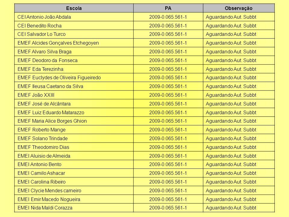 EscolaPAObservação CEI Antonio João Abdala2009-0.065.561-1Aguardando Aut.