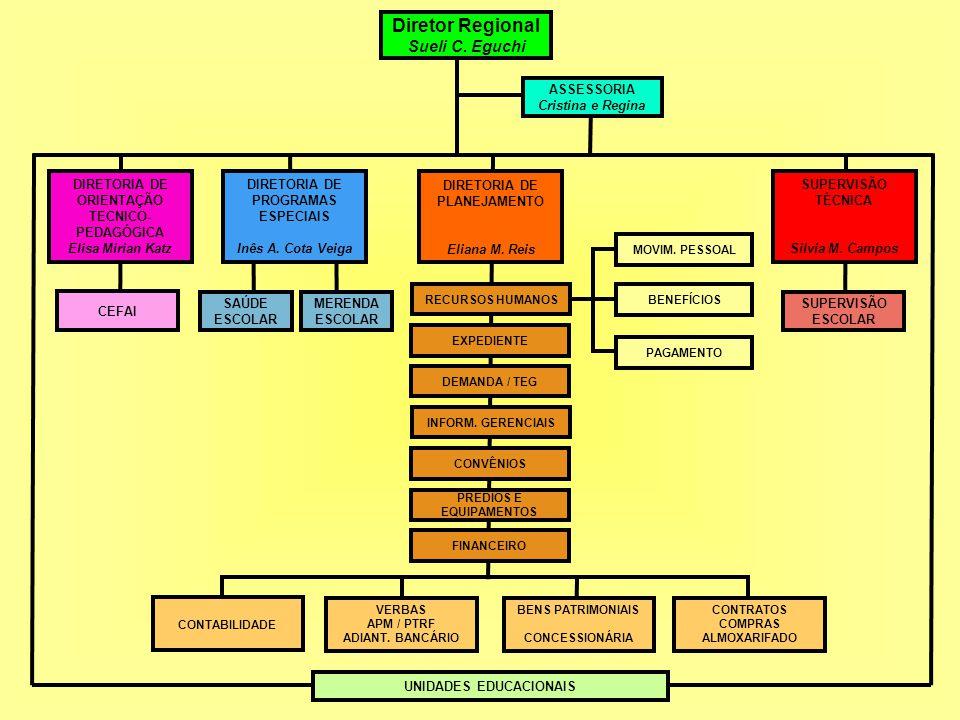 Pediatria UNIDADESATENDIDASTotal de alunosEncaminhados para consulta EMEI2962492856 CEI151105474