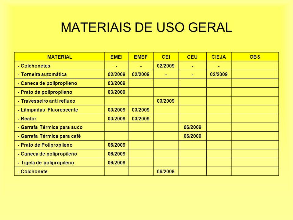 MATERIAIS DE USO GERAL MATERIALEMEIEMEFCEICEUCIEJAOBS - Colchonetes--02/2009-- - Torneira automática02/2009 -- - Caneca de polipropileno03/2009 - Prato de polipropileno03/2009 - Travesseiro anti refluxo03/2009 - Lâmpadas Fluorescente03/2009 - Reator03/2009 - Garrafa Térmica para suco06/2009 - Garrafa Térmica para café06/2009 - Prato de Polipropileno06/2009 - Caneca de polipropileno06/2009 - Tigela de polipropileno06/2009 - Colchonete06/2009
