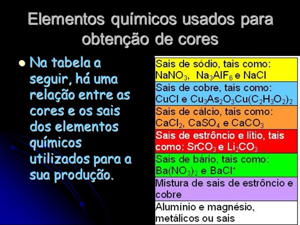 Elementos químicos usados para obtenção de cores Na tabela a seguir, há uma relação entre as cores e os sais dos elementos químicos utilizados para a sua produção.