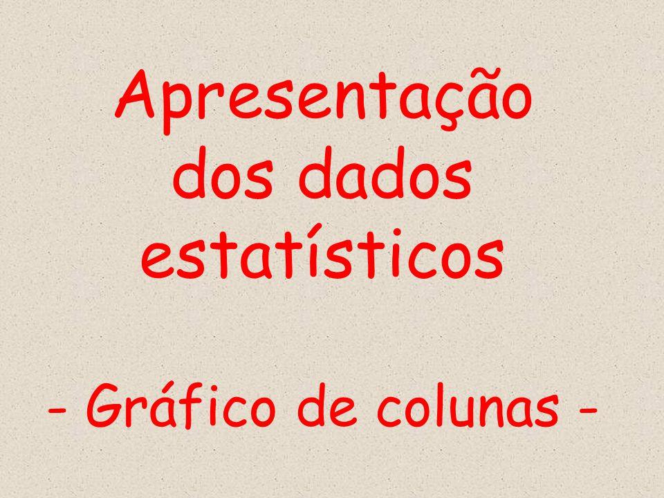Apresentação dos dados estatísticos - Gráfico de colunas -