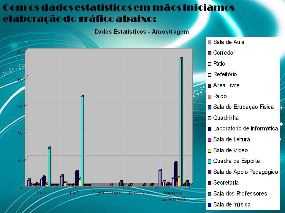 Com os dados estatísticos em mãos iniciamos elaboração do gráfico abaixo: