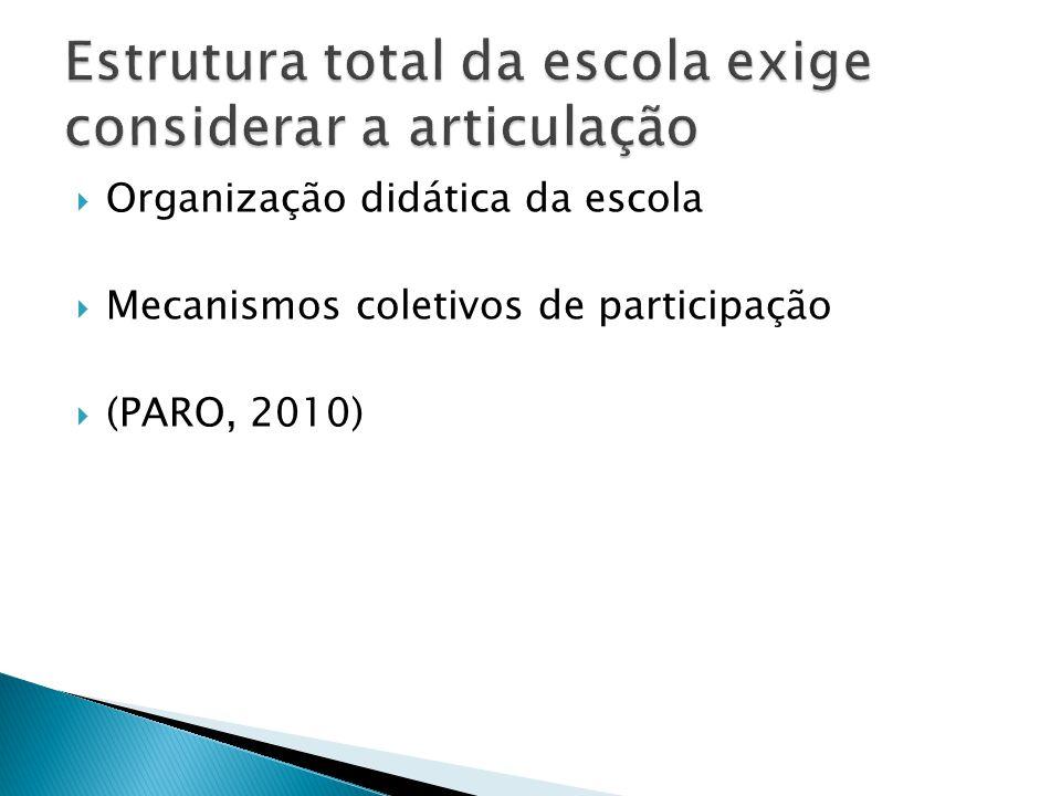 Organização didática da escola Mecanismos coletivos de participação (PARO, 2010)