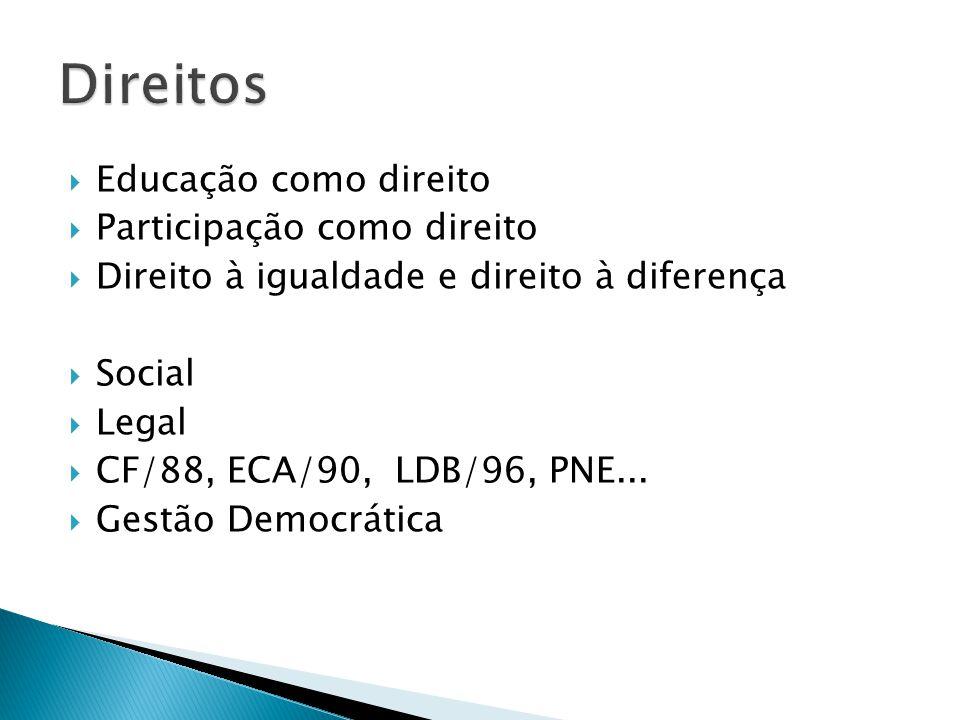 Educação como direito Participação como direito Direito à igualdade e direito à diferença Social Legal CF/88, ECA/90, LDB/96, PNE... Gestão Democrátic