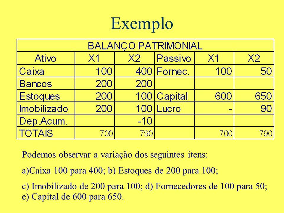 Exemplo Podemos observar a variação dos seguintes itens: a)Caixa 100 para 400; b) Estoques de 200 para 100; c) Imobilizado de 200 para 100; d) Fornecedores de 100 para 50; e) Capital de 600 para 650.