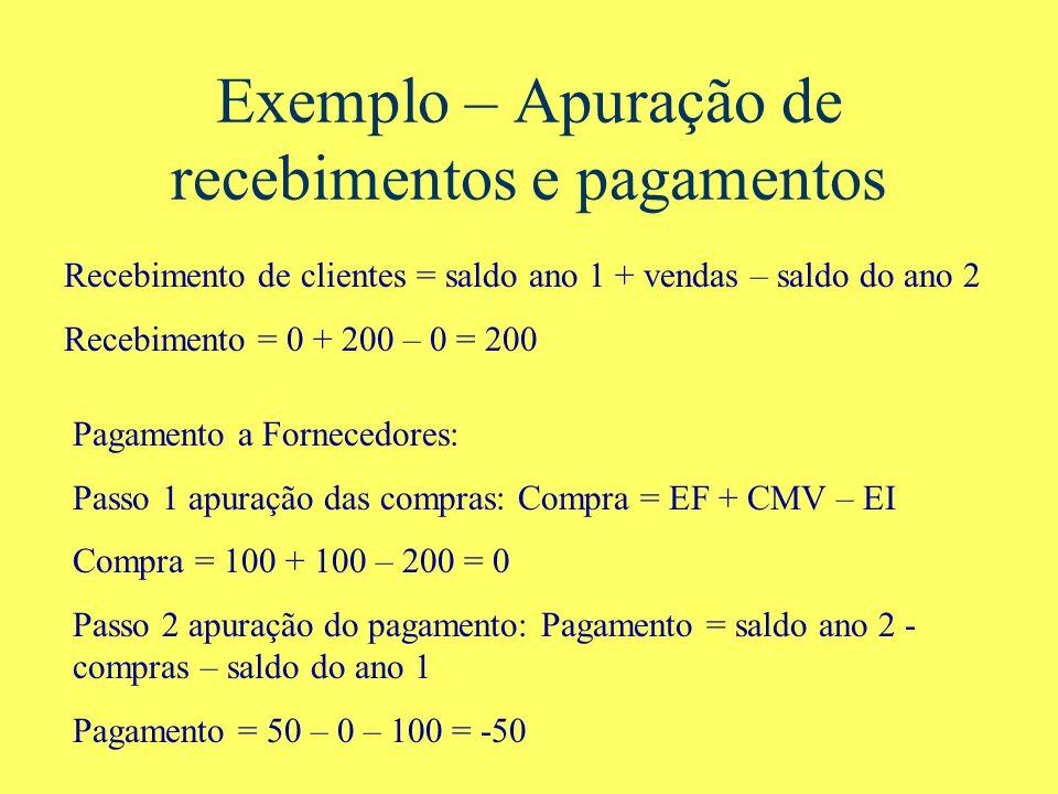 Exemplo – Apuração de recebimentos e pagamentos Recebimento de clientes = saldo ano 1 + vendas – saldo do ano 2 Recebimento = 0 + 200 – 0 = 200 Pagamento a Fornecedores: Passo 1 apuração das compras: Compra = EF + CMV – EI Compra = 100 + 100 – 200 = 0 Passo 2 apuração do pagamento: Pagamento = saldo ano 2 - compras – saldo do ano 1 Pagamento = 50 – 0 – 100 = -50