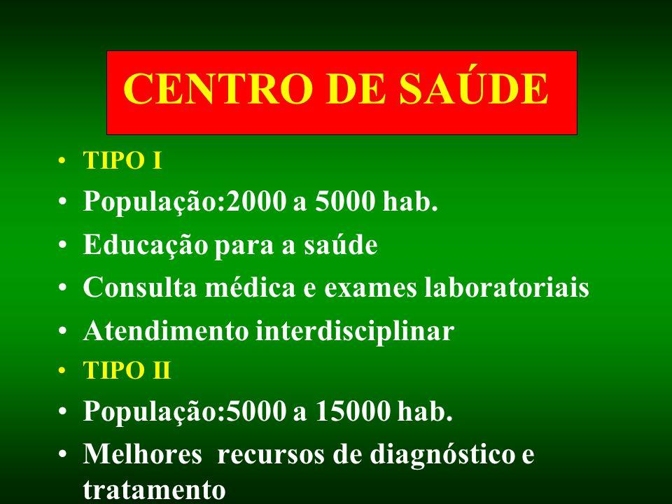 CENTRO DE SAÚDE TIPO I População:2000 a 5000 hab. Educação para a saúde Consulta médica e exames laboratoriais Atendimento interdisciplinar TIPO II Po
