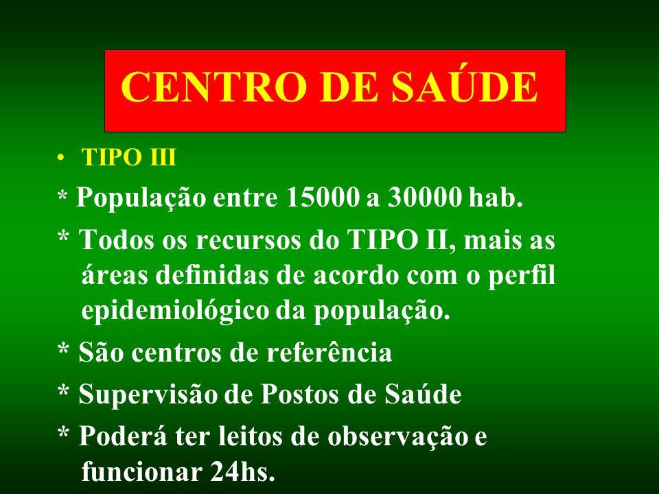 CENTRO DE SAÚDE TIPO III * População entre 15000 a 30000 hab. * Todos os recursos do TIPO II, mais as áreas definidas de acordo com o perfil epidemiol