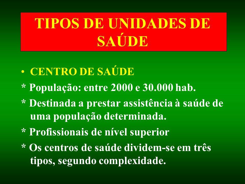 TIPOS DE UNIDADES DE SAÚDE CENTRO DE SAÚDE * População: entre 2000 e 30.000 hab. * Destinada a prestar assistência à saúde de uma população determinad
