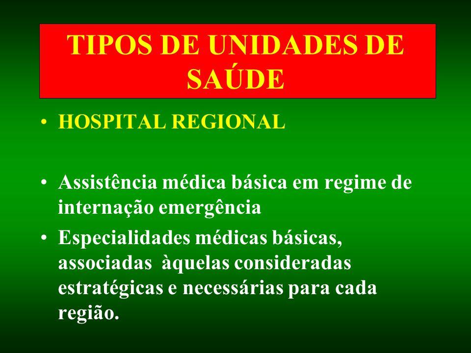 TIPOS DE UNIDADES DE SAÚDE HOSPITAL REGIONAL Assistência médica básica em regime de internação emergência Especialidades médicas básicas, associadas à