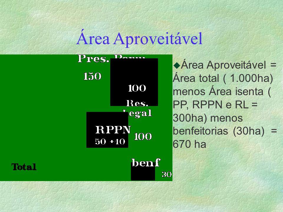 Área Aproveitável u Área Aproveitável = Área total ( 1.000ha) menos Área isenta ( PP, RPPN e RL = 300ha) menos benfeitorias (30ha) = 670 ha