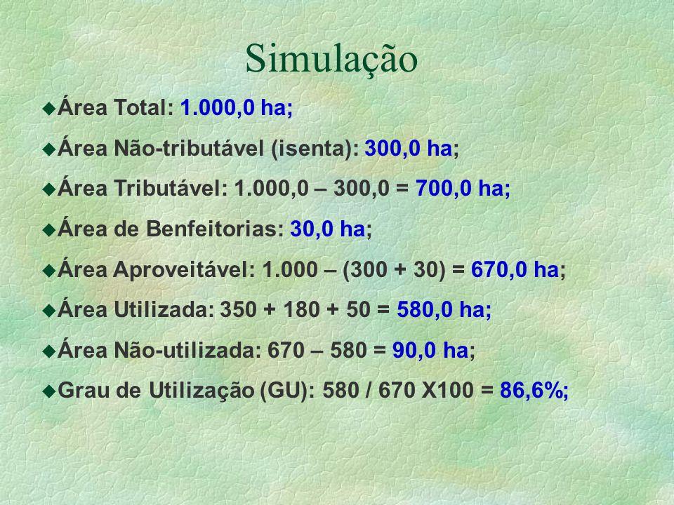 Simulação u Área Total: 1.000,0 ha; u Área Não-tributável (isenta): 300,0 ha; u Área Tributável: 1.000,0 – 300,0 = 700,0 ha; u Área de Benfeitorias: 30,0 ha; u Área Aproveitável: 1.000 – (300 + 30) = 670,0 ha; u Área Utilizada: 350 + 180 + 50 = 580,0 ha; u Área Não-utilizada: 670 – 580 = 90,0 ha; u Grau de Utilização (GU): 580 / 670 X100 = 86,6%;