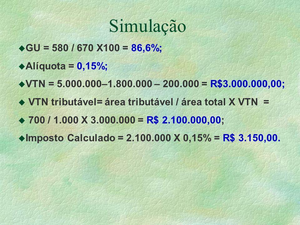 Simulação u GU = 580 / 670 X100 = 86,6%; u Alíquota = 0,15%; u VTN = 5.000.000–1.800.000 – 200.000 = R$3.000.000,00; u VTN tributável= área tributável / área total X VTN = u 700 / 1.000 X 3.000.000 = R$ 2.100.000,00; u Imposto Calculado = 2.100.000 X 0,15% = R$ 3.150,00.