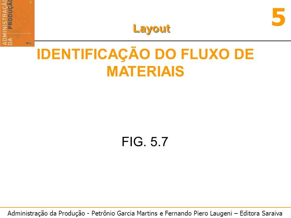 Administração da Produção - Petrônio Garcia Martins e Fernando Piero Laugeni – Editora Saraiva 5 Layout IDENTIFICAÇÃO DO FLUXO DE MATERIAIS FIG. 5.7