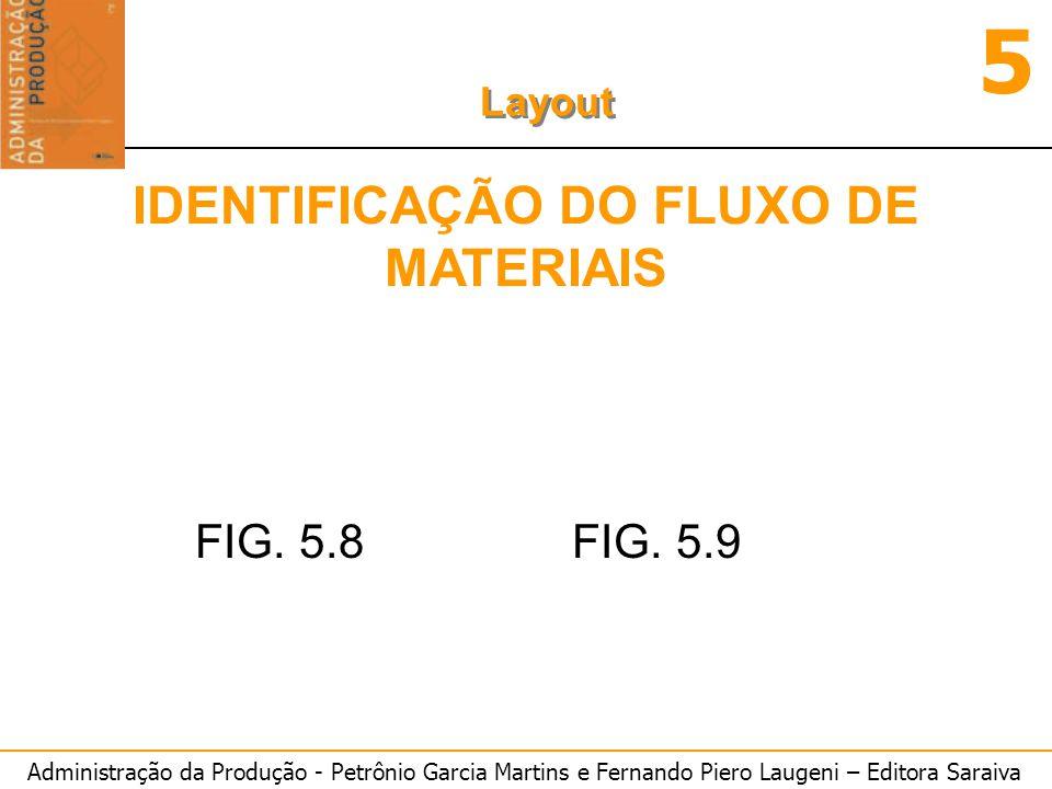 Administração da Produção - Petrônio Garcia Martins e Fernando Piero Laugeni – Editora Saraiva 5 Layout IDENTIFICAÇÃO DO FLUXO DE MATERIAIS FIG. 5.8FI