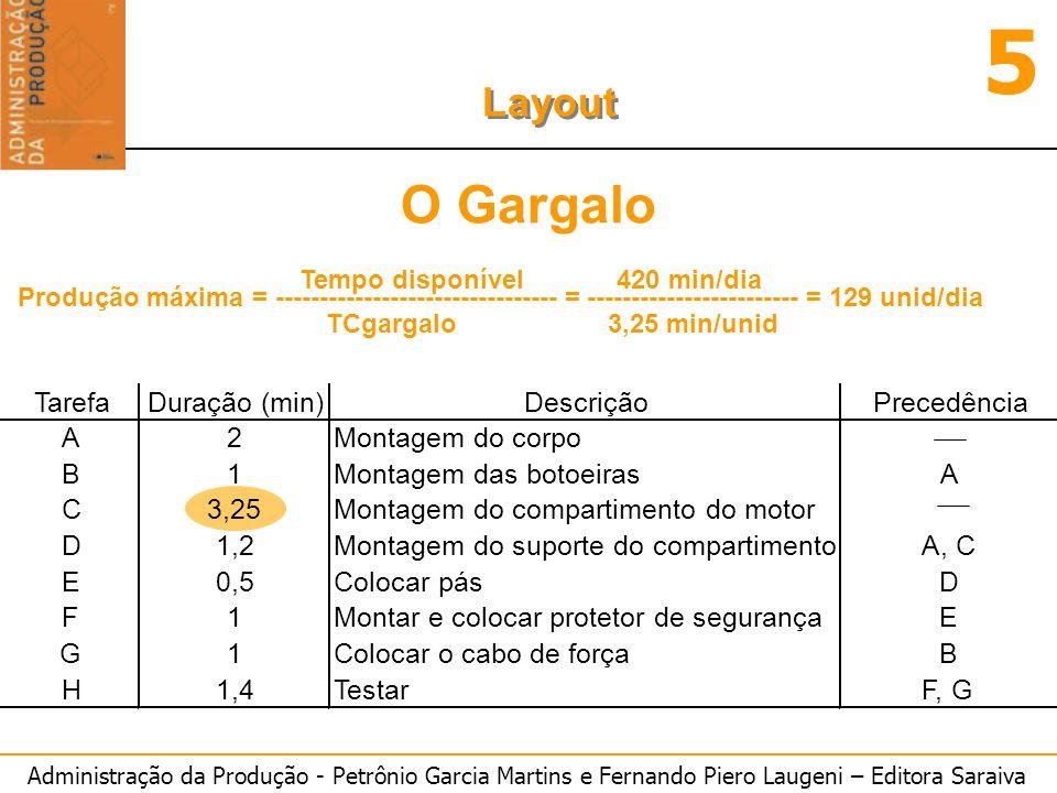 Administração da Produção - Petrônio Garcia Martins e Fernando Piero Laugeni – Editora Saraiva 5 Layout O Gargalo Produção máxima = ------------------
