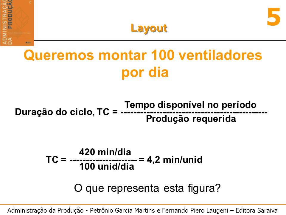 Administração da Produção - Petrônio Garcia Martins e Fernando Piero Laugeni – Editora Saraiva 5 Layout Queremos montar 100 ventiladores por dia O que