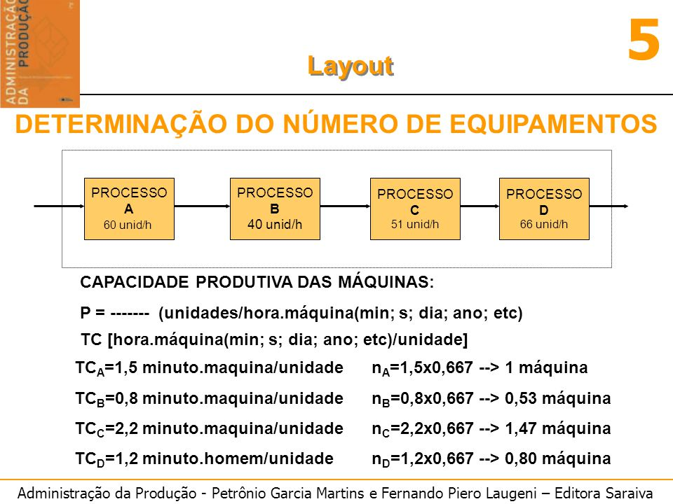 Administração da Produção - Petrônio Garcia Martins e Fernando Piero Laugeni – Editora Saraiva 5 Layout Eficiência do Balanceamento Eficiência = -------------------------------------------------------------------------------------------- Somatório das durações das operações ( t i ) Número real de Postos (Nr)xDuração do Ciclo de Montagem (TC) Eficiência = ------------------------------ = 0,901 ou 90,1% 11,35 unid/min (3)(4,2 min/unid)