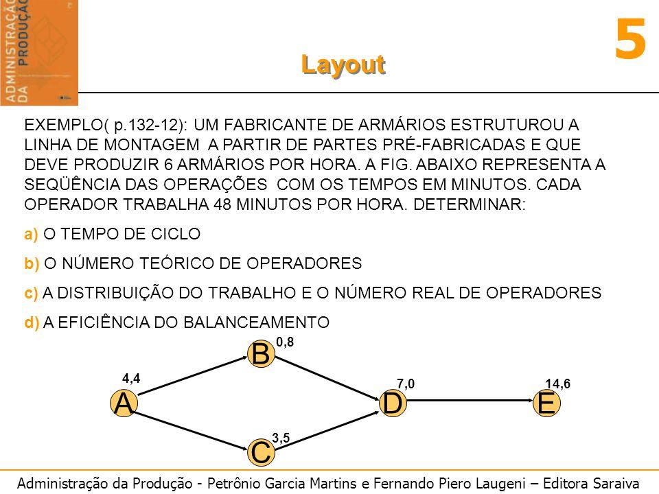 Administração da Produção - Petrônio Garcia Martins e Fernando Piero Laugeni – Editora Saraiva 5 Layout EXEMPLO( p.132-12): UM FABRICANTE DE ARMÁRIOS