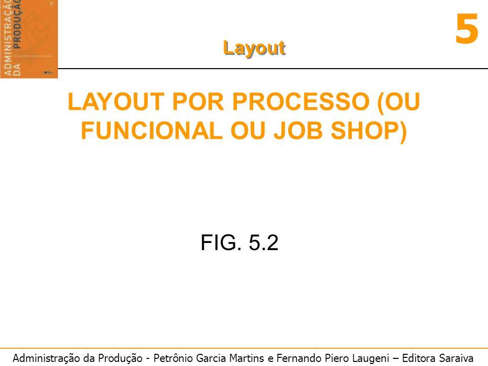 Administração da Produção - Petrônio Garcia Martins e Fernando Piero Laugeni – Editora Saraiva 5 Layout t i = 4,4+0,8+3,5+7,0+14,6 --> 30,3 min.